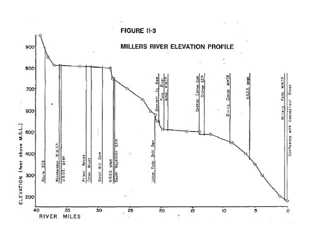 Millers Elevation Profile